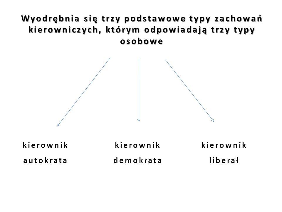 Wyodrębnia się trzy podstawowe typy zachowań kierowniczych, którym odpowiadają trzy typy osobowe kierownik autokrata kierownik demokrata kierownik lib