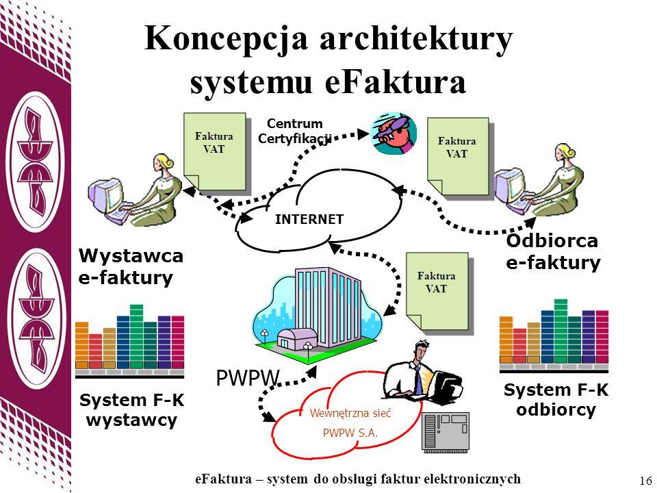 16 eFaktura – system do obsługi faktur elektronicznych 16 Koncepcja architektury systemu eFaktura Wewnętrzna sieć PWPW S.A. INTERNET PWPW Centrum Cert