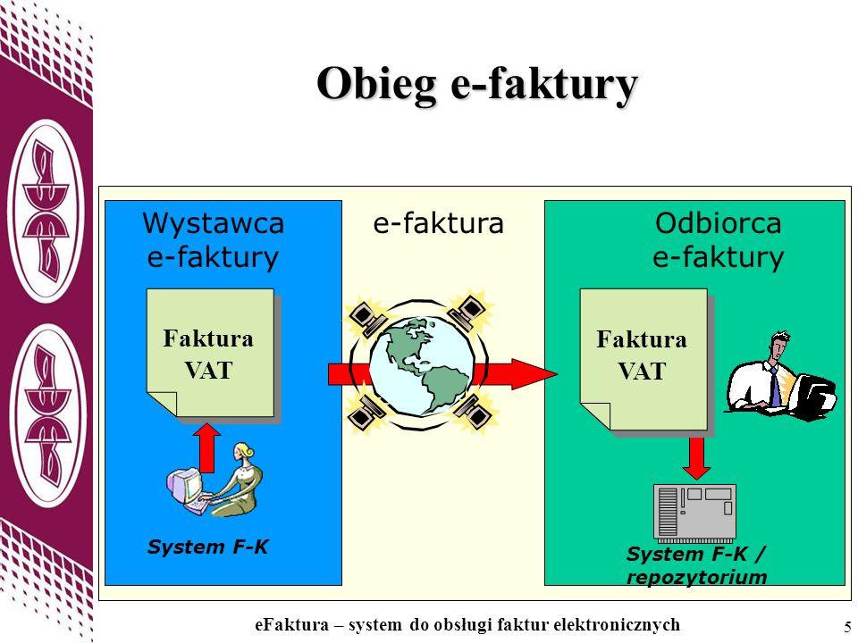 5 eFaktura – system do obsługi faktur elektronicznych 5 Obieg e-faktury Wystawca e-faktury Odbiorca e-faktury System F-K / repozytorium e-faktura Fakt
