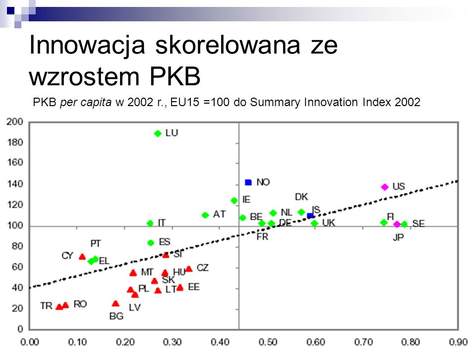 Innowacja skorelowana ze wzrostem PKB PKB per capita w 2002 r., EU15 =100 do Summary Innovation Index 2002
