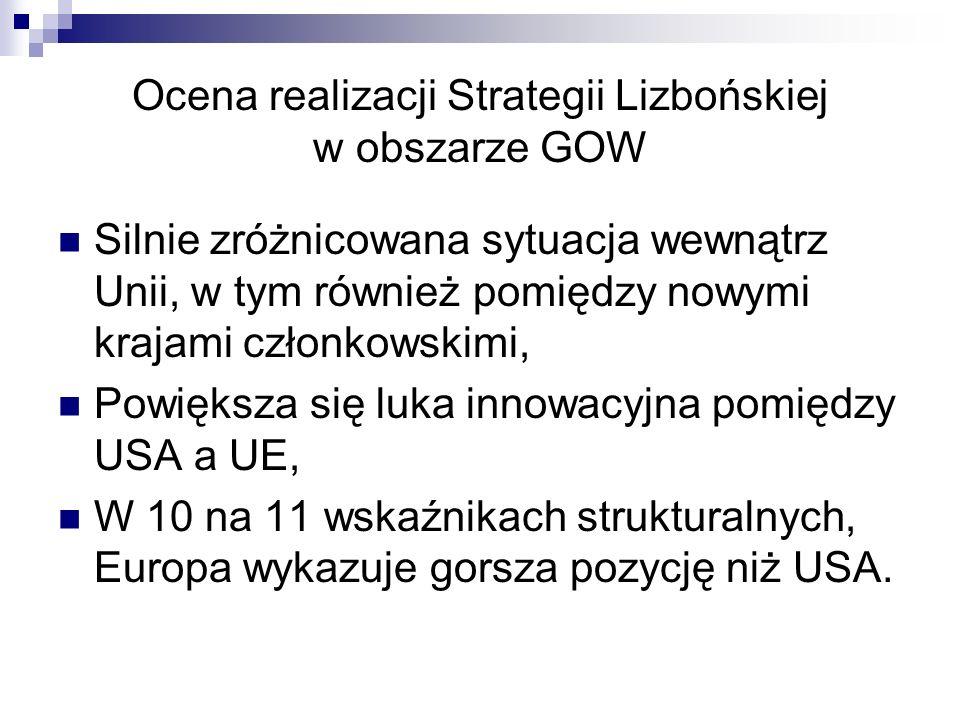 Ocena realizacji Strategii Lizbońskiej w obszarze GOW Silnie zróżnicowana sytuacja wewnątrz Unii, w tym również pomiędzy nowymi krajami członkowskimi, Powiększa się luka innowacyjna pomiędzy USA a UE, W 10 na 11 wskaźnikach strukturalnych, Europa wykazuje gorsza pozycję niż USA.