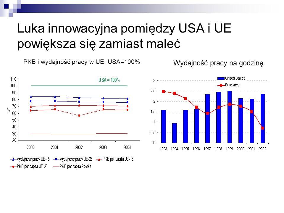 Luka innowacyjna pomiędzy USA i UE powiększa się zamiast maleć PKB i wydajność pracy w UE, USA=100% Wydajność pracy na godzinę