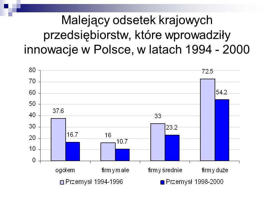 Malejący odsetek krajowych przedsiębiorstw, które wprowadziły innowacje w Polsce, w latach 1994 - 2000
