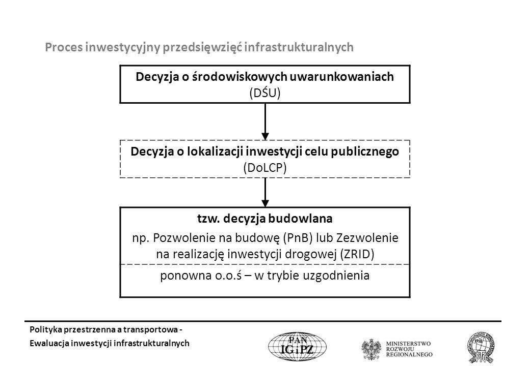 Proces inwestycyjny przedsięwzięć infrastrukturalnych Decyzja o środowiskowych uwarunkowaniach (DŚU) Decyzja o lokalizacji inwestycji celu publicznego (DoLCP) tzw.