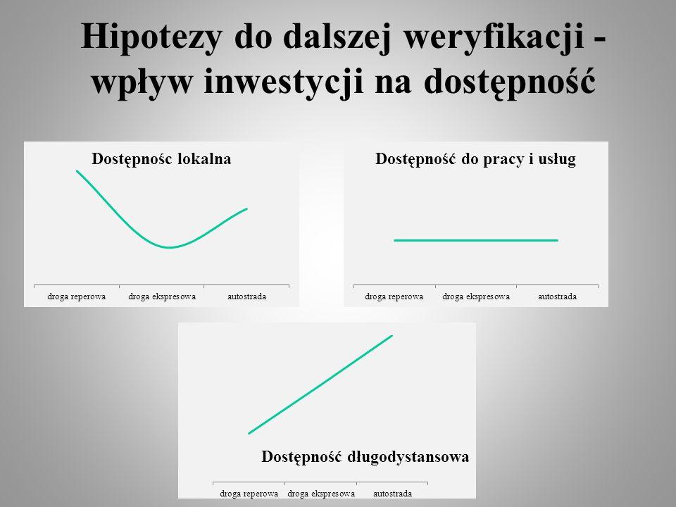 Hipotezy do dalszej weryfikacji - wpływ inwestycji na dostępność