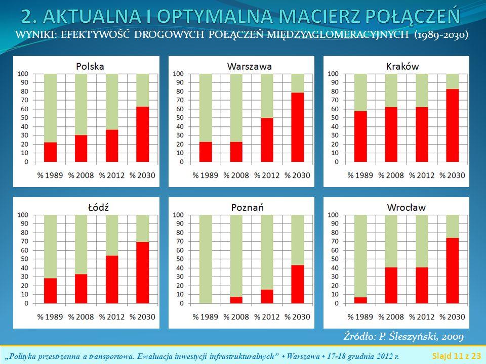 Polityka przestrzenna a transportowa. Ewaluacja inwestycji infrastrukturalnych Warszawa 17-18 grudnia 2012 r. Slajd 11 z 23 WYNIKI: EFEKTYWOŚĆ DROGOWY