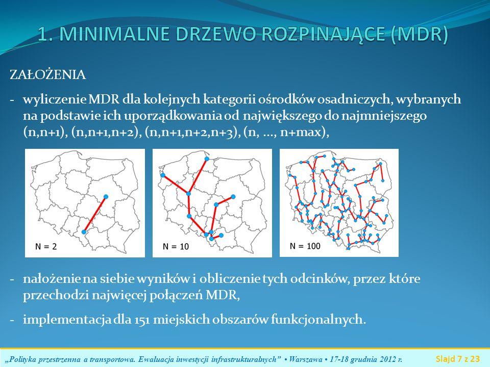 ZAŁOŻENIA - wyliczenie MDR dla kolejnych kategorii ośrodków osadniczych, wybranych na podstawie ich uporządkowania od największego do najmniejszego (n