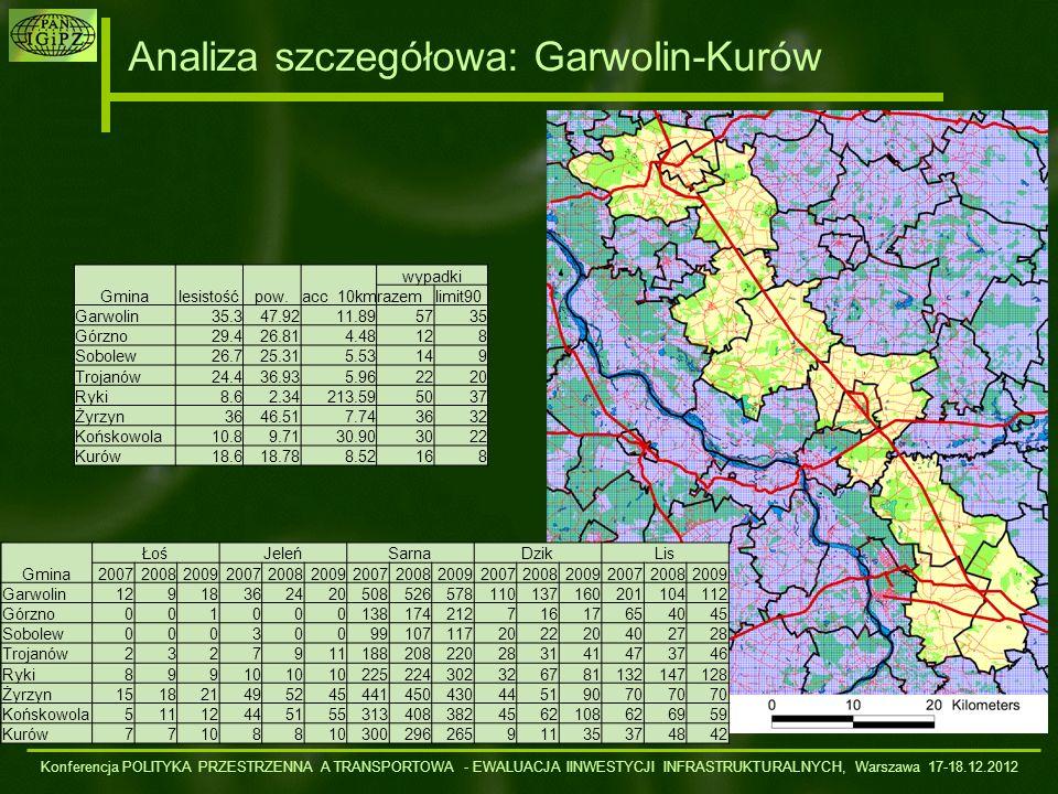Analiza szczegółowa: Garwolin-Kurów Gmina ŁośJeleńSarnaDzikLis 200720082009200720082009200720082009200720082009200720082009 Garwolin129183624205085265