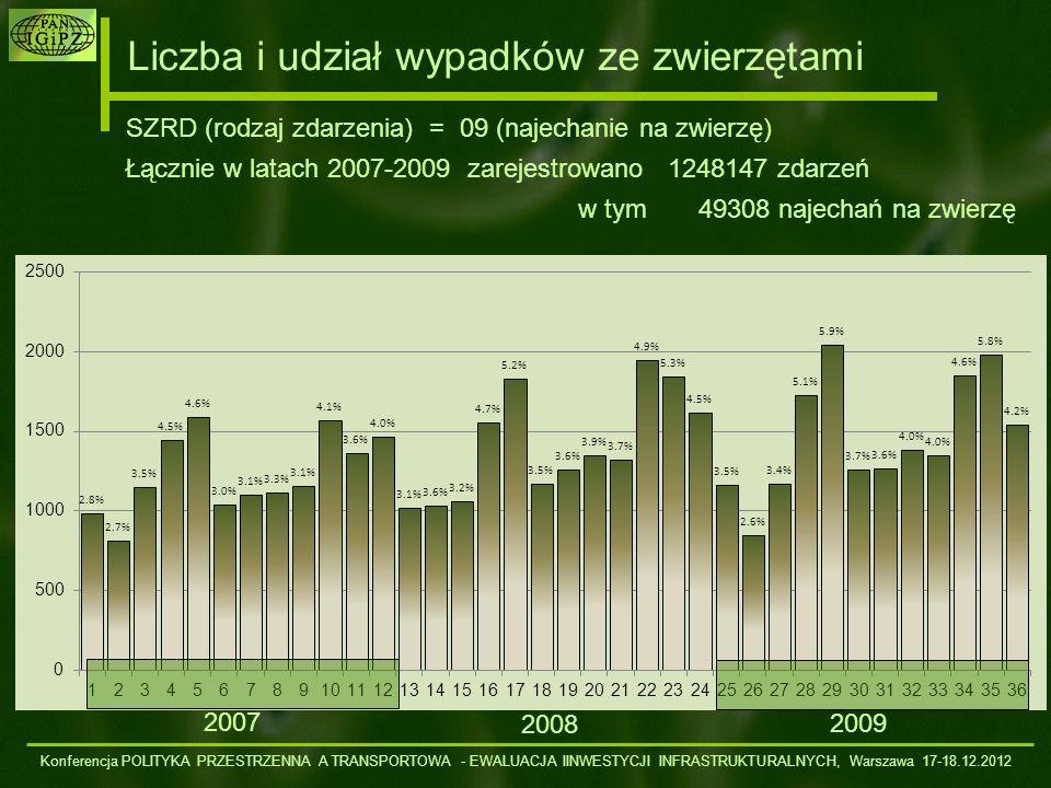 Cykliczność liczby wypadków ze zwierzętami 200720082009 Ze względu na nierówną liczbę dni w miesiącach dane wyrażono jako liczba wypadków ze zwierzętami na przeciętne 10 dni w miesiącu Model (linia czerwona) – złożenie czterech sinusoid y=a*cos(2*π*(x-x 0 )/T - p) (1) a=117; T=6; p=-2.6; (2) a=37.9; T=36; p=-2.3; (3) a=45.9; T=12; p=-1.72; (4) a=34.7; T=3; p=1.27 R 2 =0.867; p= 1.06E-09 Konferencja POLITYKA PRZESTRZENNA A TRANSPORTOWA - EWALUACJA IINWESTYCJI INFRASTRUKTURALNYCH, Warszawa 17-18.12.2012