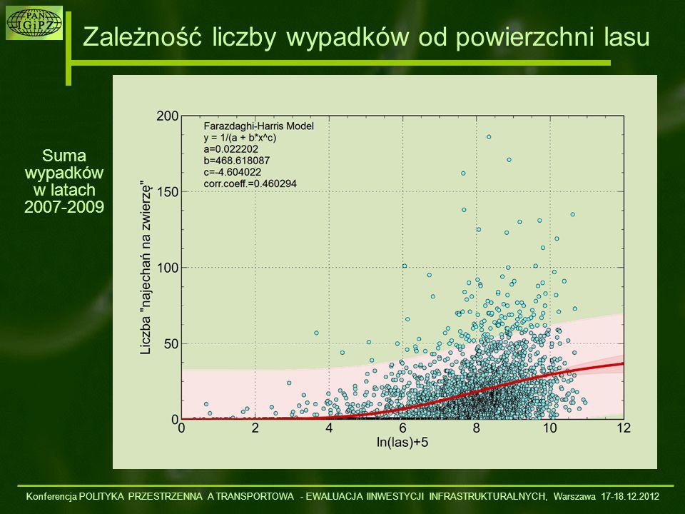 Zależność liczby wypadków od powierzchni lasu Konferencja POLITYKA PRZESTRZENNA A TRANSPORTOWA - EWALUACJA IINWESTYCJI INFRASTRUKTURALNYCH, Warszawa 1