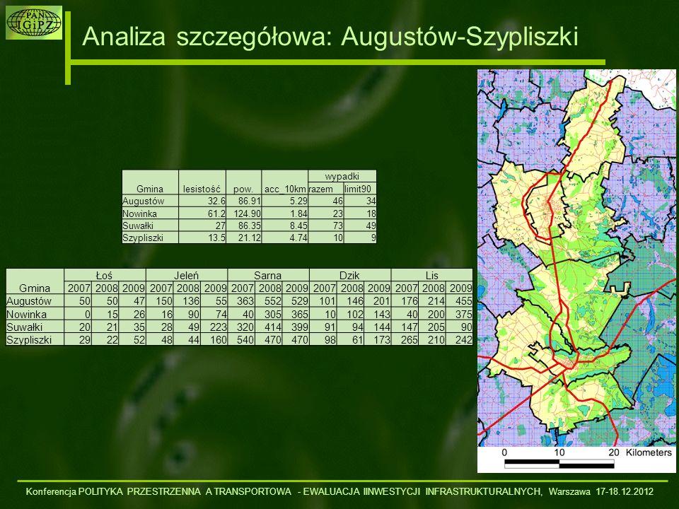 Analiza szczegółowa: Augustów-Szypliszki Gminalesistośćpow.acc_10km wypadki razemlimit90 Augustów32.686.915.294634 Nowinka61.2124.901.842318 Suwałki27