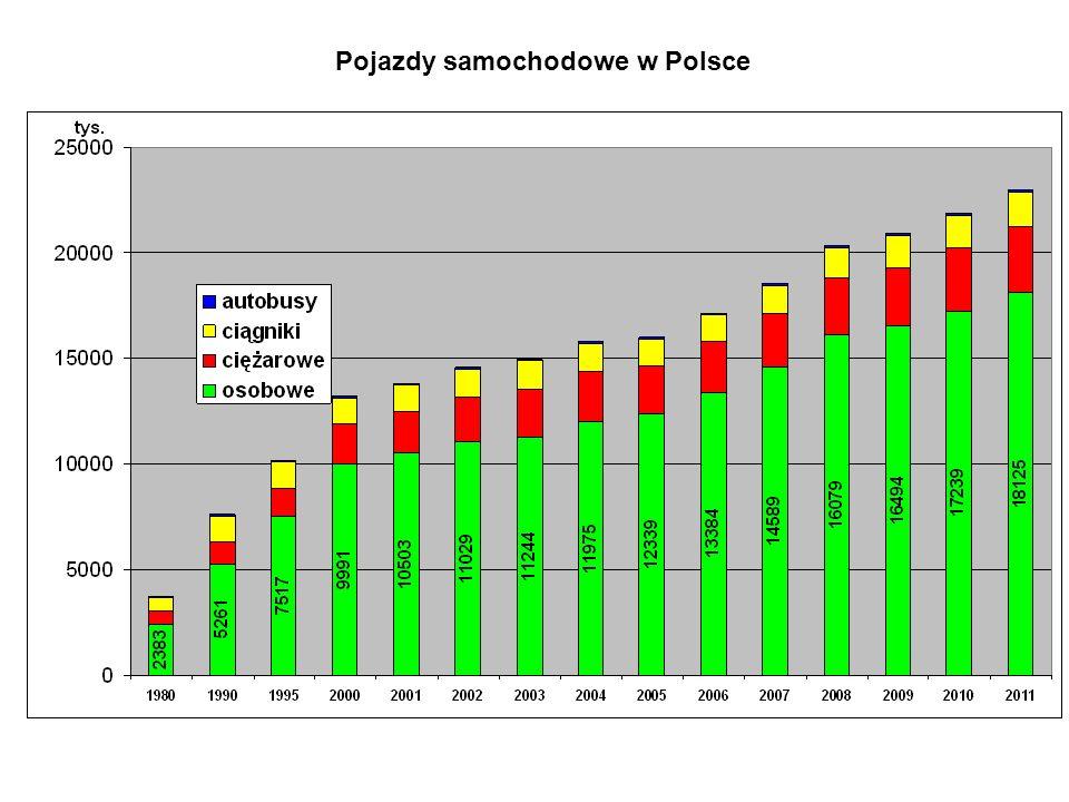 Pojazdy samochodowe w Polsce