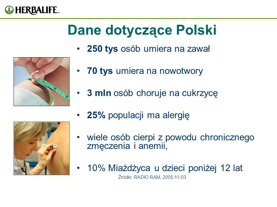 60% Polaków ma nadwagę (Co druga kobieta i mężczyzna, co trzecie dziecko maja nadwagę ) 80% kobiet stosuję ciągłą dietę Dane dotyczące Polski 18 mln.