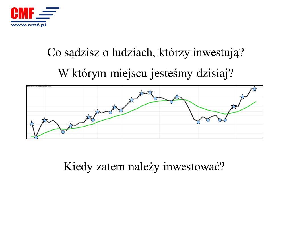 Co sądzisz o ludziach, którzy inwestują? W którym miejscu jesteśmy dzisiaj? Kiedy zatem należy inwestować?