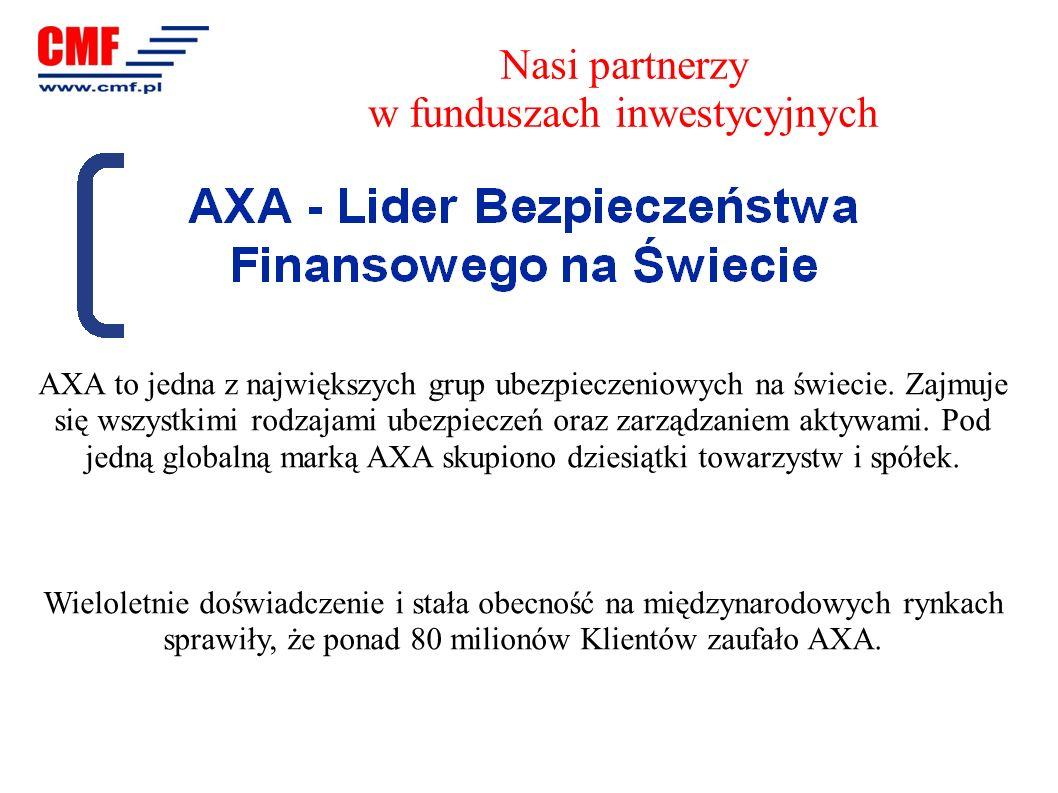 AXA TO: 80 milionów Klientów w 56 krajach 981 mld euro aktywów powierzonych w zarządzanie 91 mld euro skonsolidowanego przychodu 4 mld euro wyniku technicznego 214 000 pracowników i doradców na całym świecie 700 000 Klientów polskich spółek AXA 26 000 naszych Koleżanek i Kolegów zaangażowanych w działalność społeczną Nasi partnerzy w funduszach inwestycyjnych