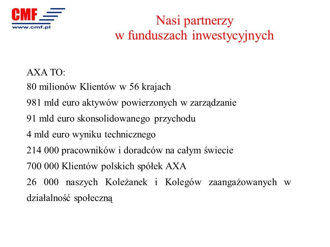 AXA TO: 80 milionów Klientów w 56 krajach 981 mld euro aktywów powierzonych w zarządzanie 91 mld euro skonsolidowanego przychodu 4 mld euro wyniku tec