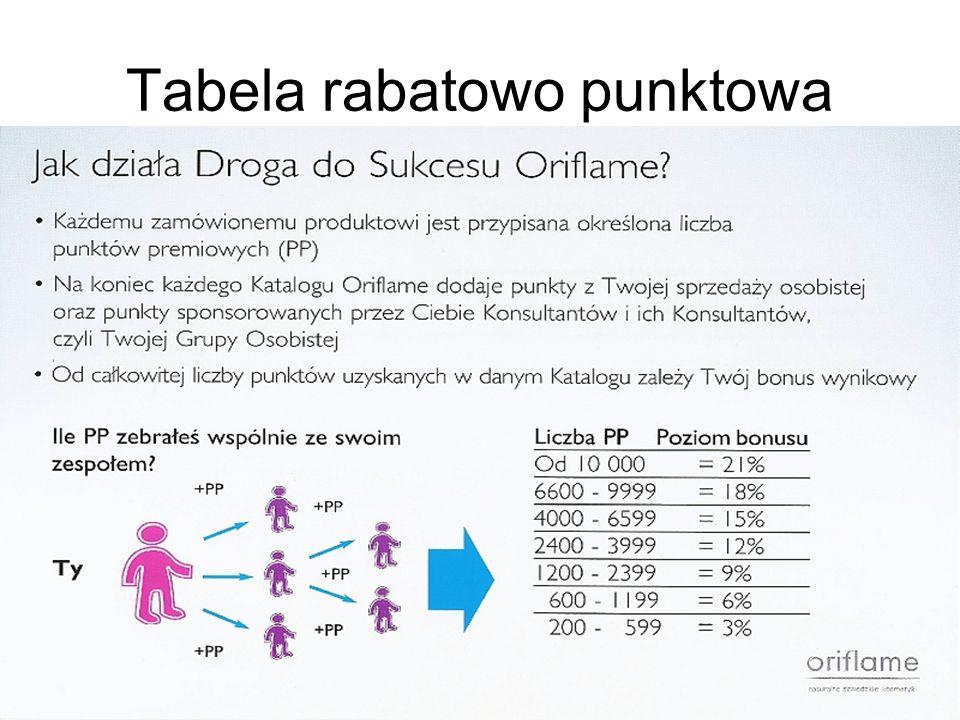 Tabela rabatowo punktowa