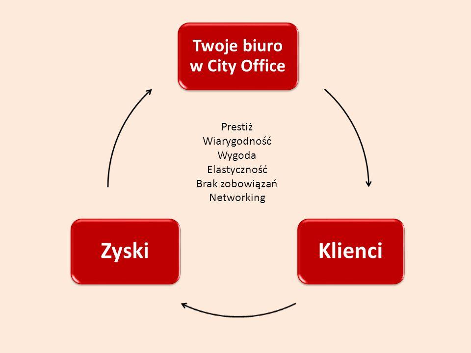 Twoje biuro w City Office KlienciZyski Prestiż Wiarygodność Wygoda Elastyczność Brak zobowiązań Networking