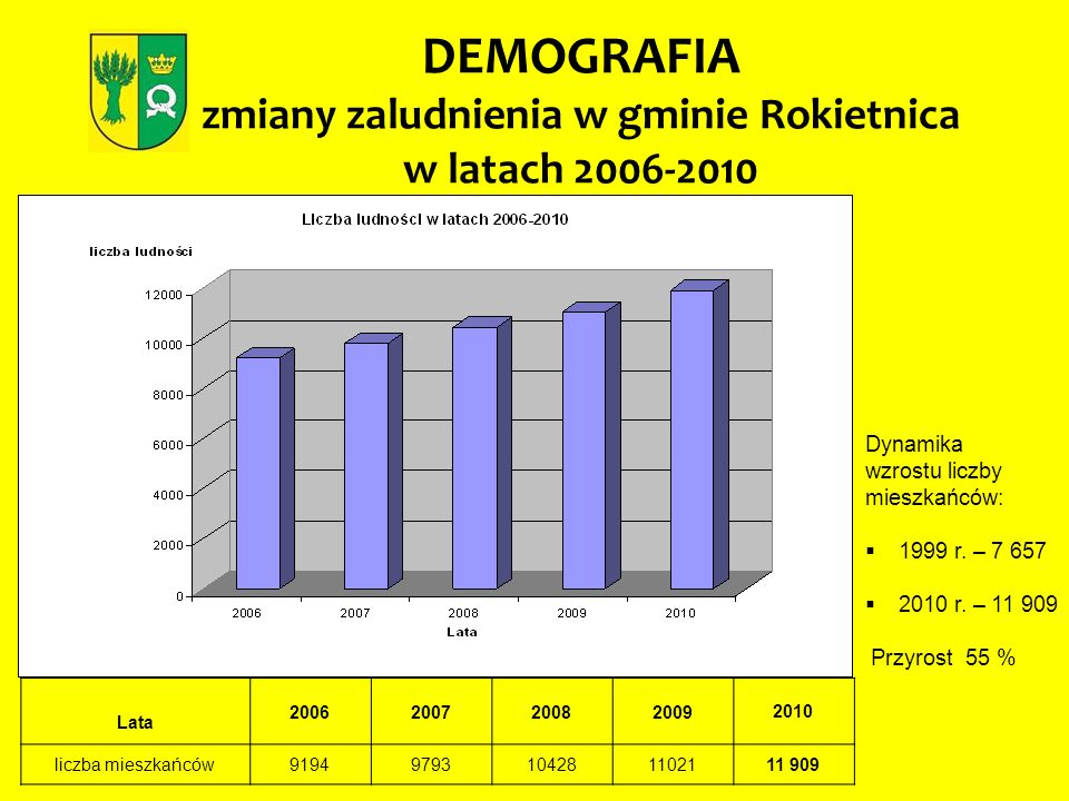 DEMOGRAFIA zmiany zaludnienia w gminie Rokietnica w latach 2006-2010 Lata 20062007200820092010 liczba mieszkańców91949793104281102111 909 Dynamika wzr