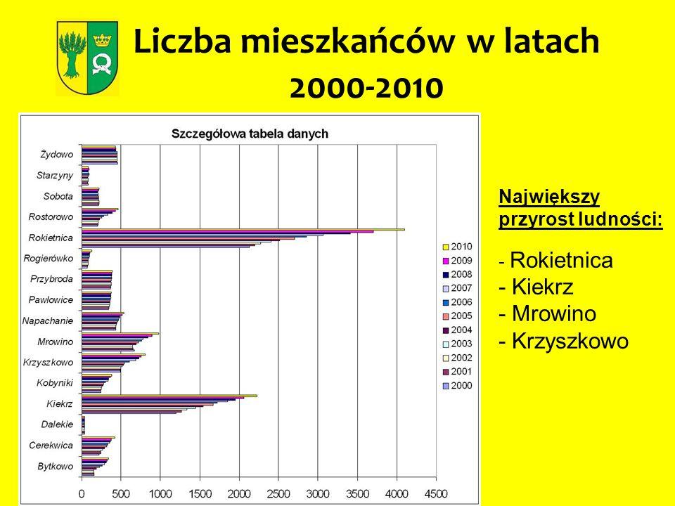 Liczba mieszkańców w poszczególnych miejscowościach w latach 2000-2010