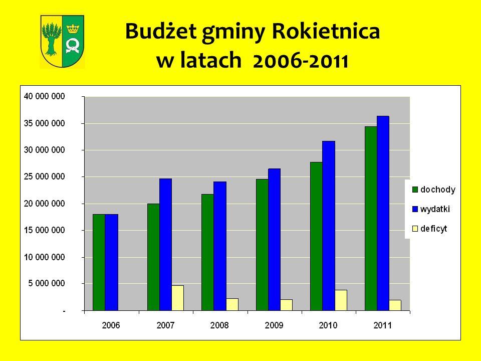 Budżet gminy Rokietnica w latach 2006-2011