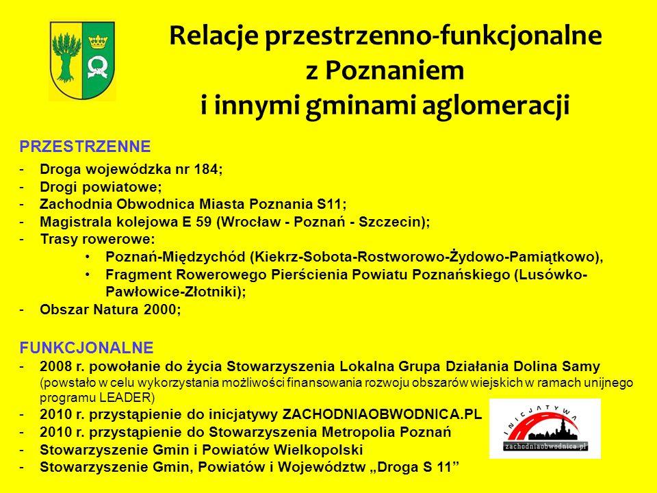 Relacje przestrzenno-funkcjonalne z Poznaniem i innymi gminami aglomeracji PRZESTRZENNE -Droga wojewódzka nr 184; -Drogi powiatowe; -Zachodnia Obwodni