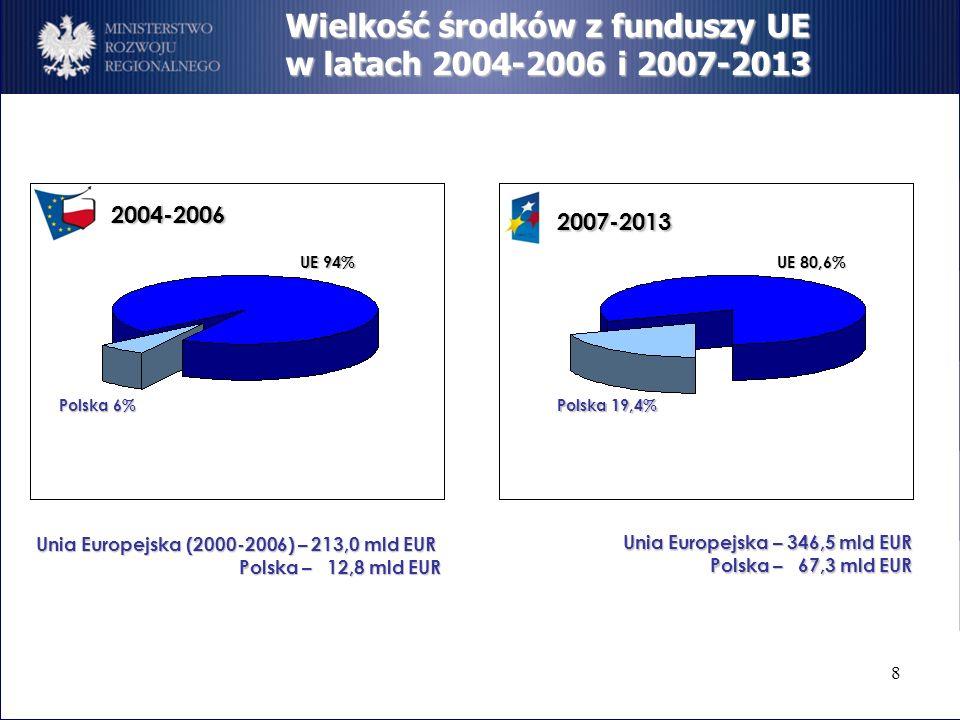 8 Wielkość środków z funduszy UE w latach 2004-2006 i 2007-2013 2007-2013 2004-2006 UE 80,6% UE 94% Polska 19,4% Polska 6% Unia Europejska (2000-2006)