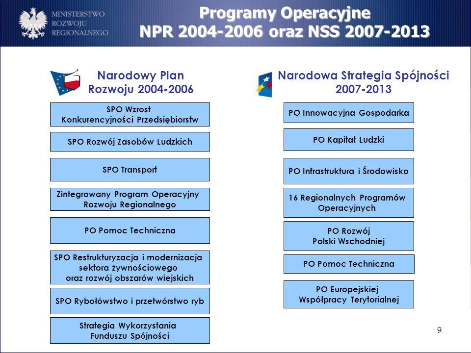 9 Programy Operacyjne NPR 2004-2006 oraz NSS 2007-2013 SPO Wzrost Konkurencyjności Przedsiębiorstw SPO Rozwój Zasobów Ludzkich SPO Transport Zintegrow