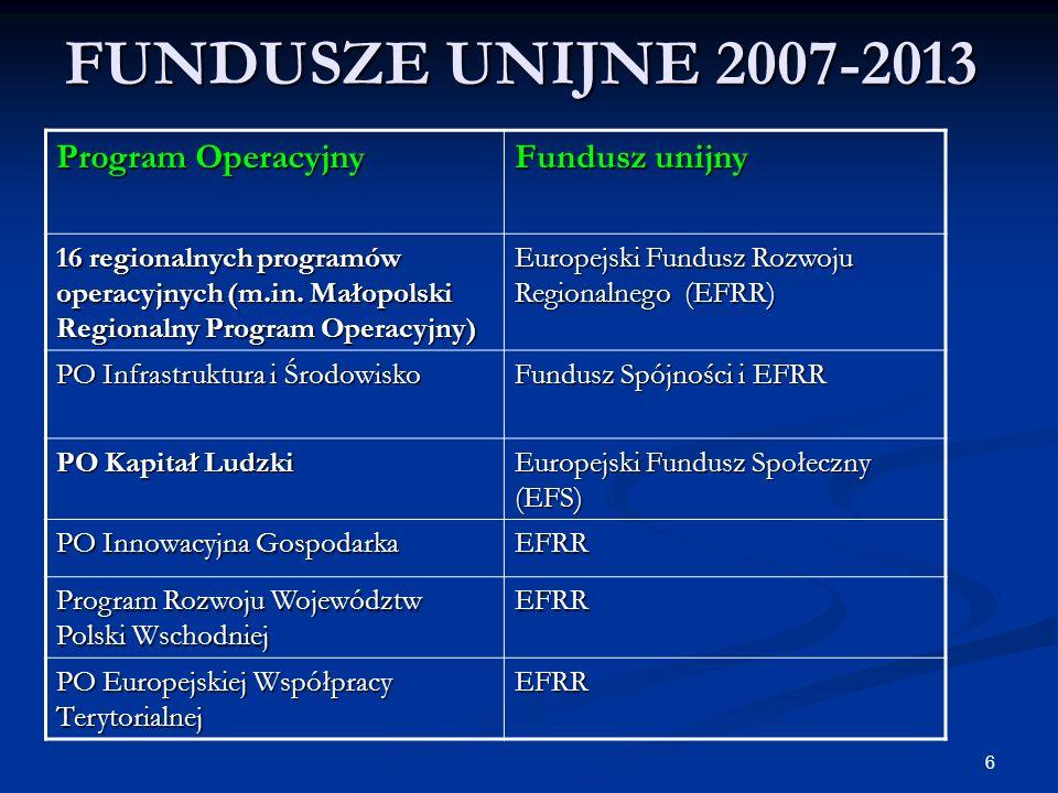 6 FUNDUSZE UNIJNE 2007-2013 Program Operacyjny Fundusz unijny 16 regionalnych programów operacyjnych (m.in. Małopolski Regionalny Program Operacyjny)