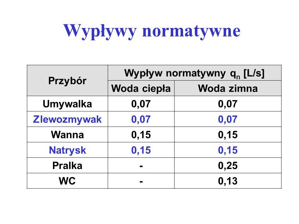Przybór Wypływ normatywny q n [L/s] Woda ciepłaWoda zimna Umywalka0,07 Zlewozmywak0,07 Wanna0,15 Natrysk0,15 Pralka-0,25 WC-0,13 Wypływy normatywne