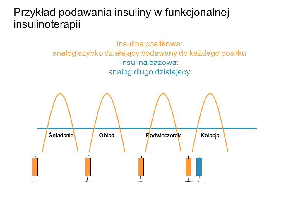 ŚniadanieObiadPodwieczorekKolacja Insulina posiłkowa: analog szybko działający podawany do każdego posiłku Insulina bazowa: analog długo działający Pr