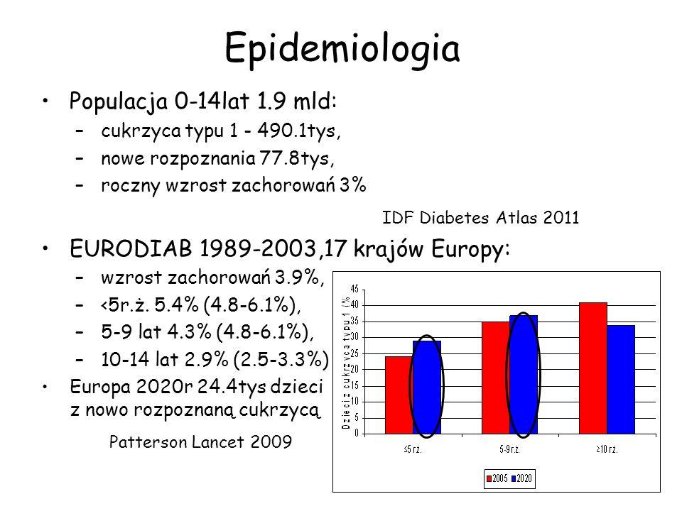 Epidemiologia Populacja 0-14lat 1.9 mld: –cukrzyca typu 1 - 490.1tys, –nowe rozpoznania 77.8tys, –roczny wzrost zachorowań 3% IDF Diabetes Atlas 2011
