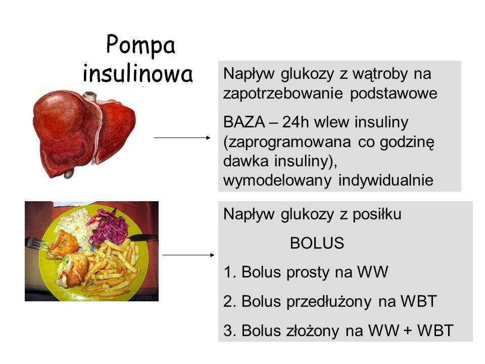 Pompa insulinowa Napływ glukozy z wątroby na zapotrzebowanie podstawowe BAZA – 24h wlew insuliny (zaprogramowana co godzinę dawka insuliny), wymodelow