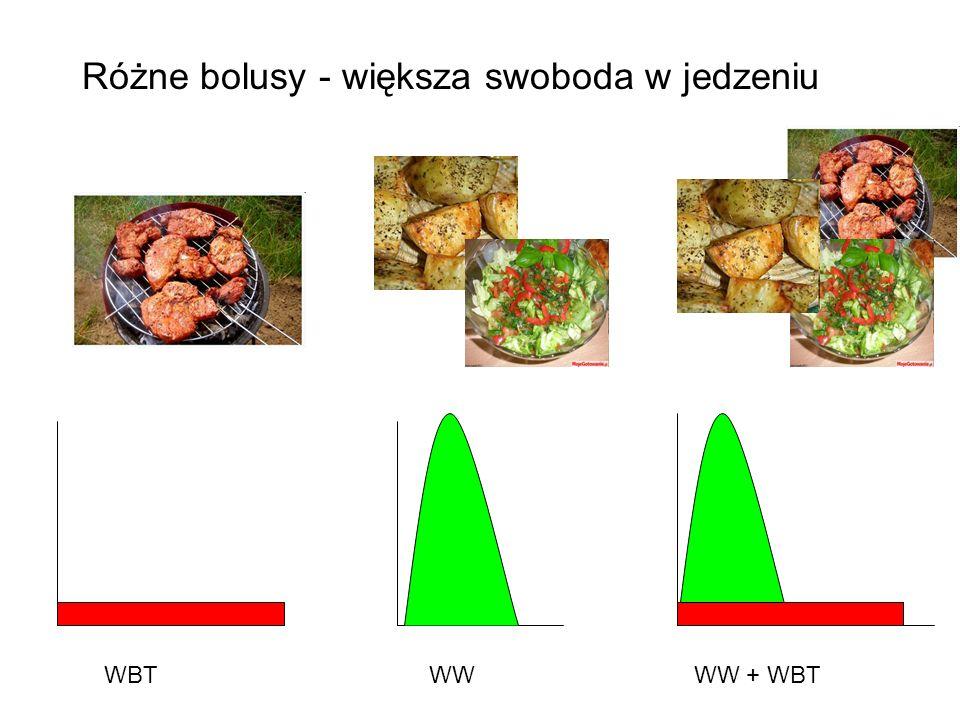 WBTWWWW + WBT Różne bolusy - większa swoboda w jedzeniu