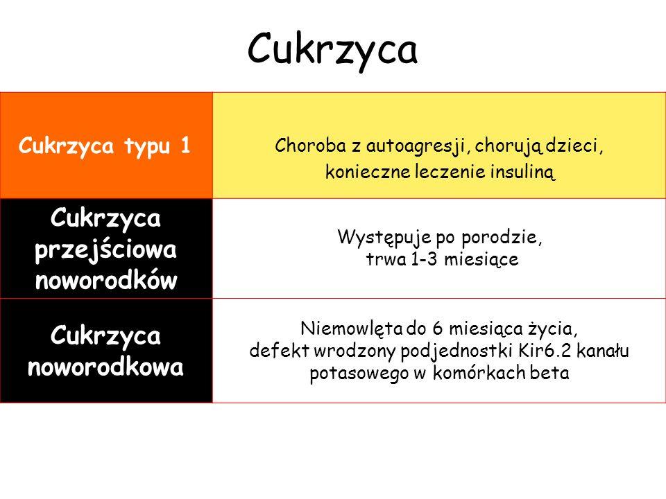 Cukrzyca typu 1 Choroba z autoagresji, chorują dzieci, konieczne leczenie insuliną Cukrzyca przejściowa noworodków Występuje po porodzie, trwa 1-3 mie