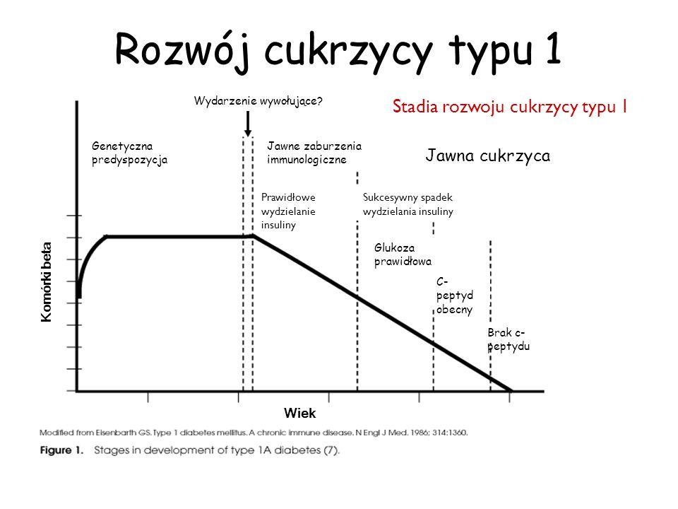 Genetyczna predyspozycja Wiek Jawna cukrzyca Brak c- peptydu C- peptyd obecny Prawidłowe wydzielanie insuliny Jawne zaburzenia immunologiczne Glukoza