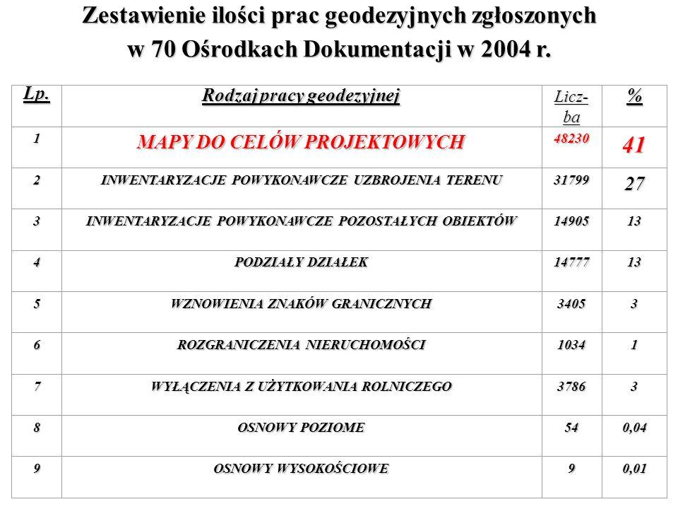 w 70 Ośrodkach Dokumentacji w 2004 r. Lp. Rodzaj pracy geodezyjnej Licz- ba % 1 MAPY DO CELÓW PROJEKTOWYCH 4823041 2 INWENTARYZACJE POWYKONAWCZE UZBRO