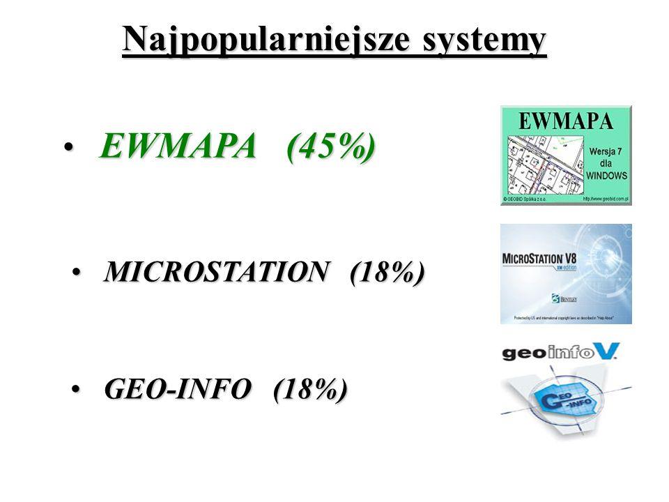 GEO-INFO (18%) GEO-INFO (18%) Najpopularniejsze systemy EWMAPA (45%) EWMAPA (45%) MICROSTATION (18%) MICROSTATION (18%)