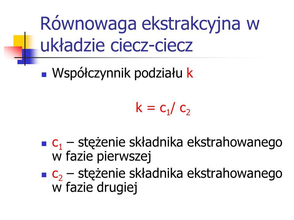 Równowaga ekstrakcyjna w układzie ciecz-ciecz Współczynnik podziału k k = c 1 / c 2 c 1 – stężenie składnika ekstrahowanego w fazie pierwszej c 2 – st