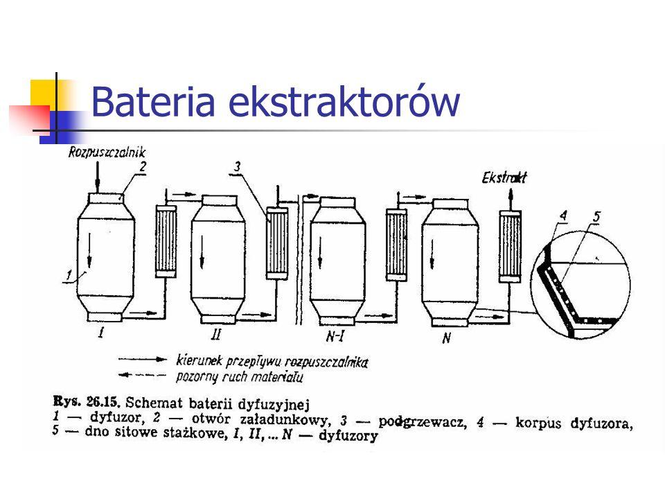 Bateria ekstraktorów