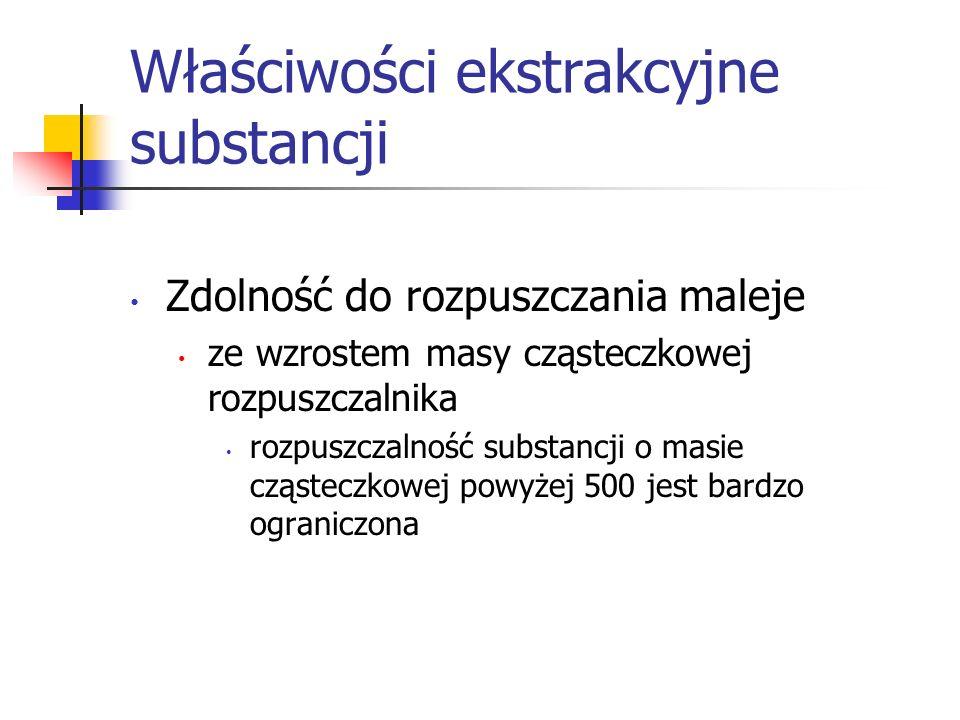 Właściwości ekstrakcyjne substancji Zdolność do rozpuszczania maleje ze wzrostem masy cząsteczkowej rozpuszczalnika rozpuszczalność substancji o masie