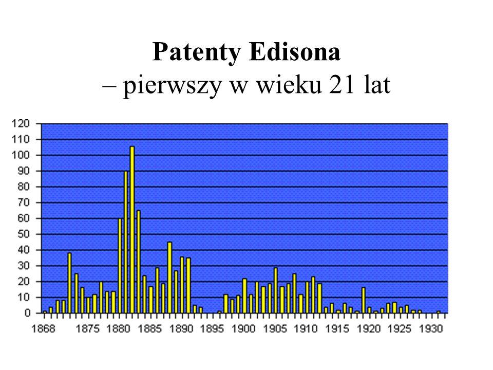Patenty Edisona – pierwszy w wieku 21 lat