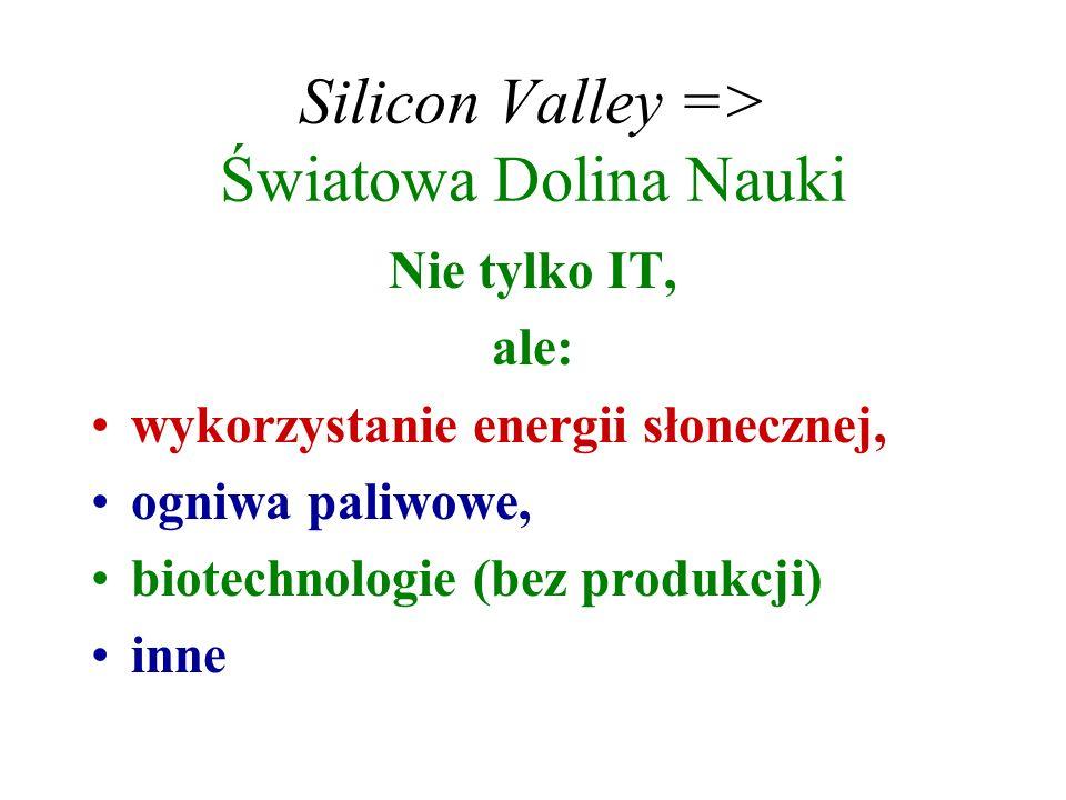 Silicon Valley => Światowa Dolina Nauki Nie tylko IT, ale: wykorzystanie energii słonecznej, ogniwa paliwowe, biotechnologie (bez produkcji) inne