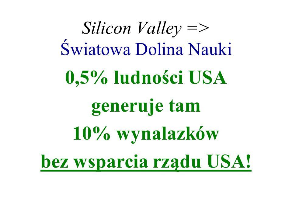 Silicon Valley => Światowa Dolina Nauki 0,5% ludności USA generuje tam 10% wynalazków bez wsparcia rządu USA!