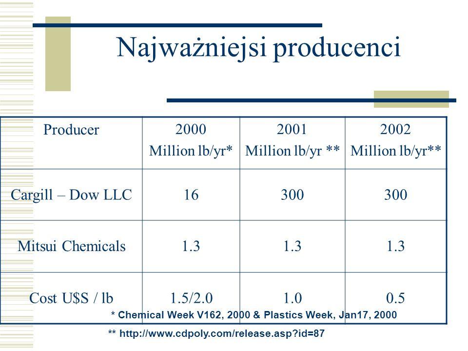 Najważniejsi producenci Producer 2000 Million lb/yr* 2001 Million lb/yr ** 2002 Million lb/yr** Cargill – Dow LLC16300 Mitsui Chemicals1.3 Cost U$S /