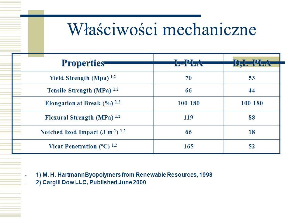 Właściwości mechaniczne PropertiesL-PLAD,L-PLA Yield Strength (Mpa) 1,2 7053 Tensile Strength (MPa) 1,2 6644 Elongation at Break (%) 1,2 100-180 Flexu
