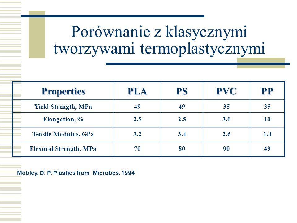 Porównanie z klasycznymi tworzywami termoplastycznymi PropertiesPLAPSPVCPP Yield Strength, MPa49 35 Elongation, %2.5 3.010 Tensile Modulus, GPa3.23.42