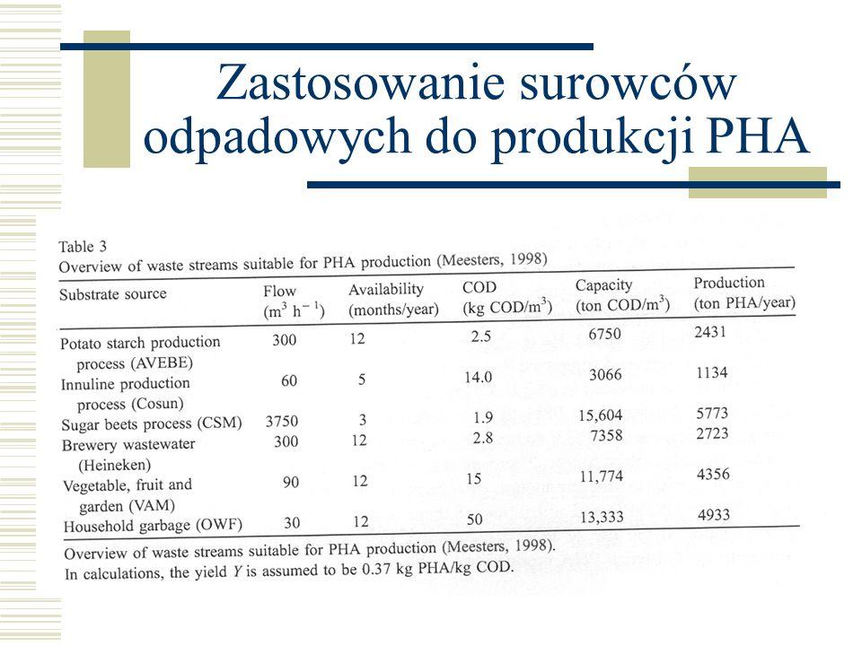 Zastosowanie surowców odpadowych do produkcji PHA