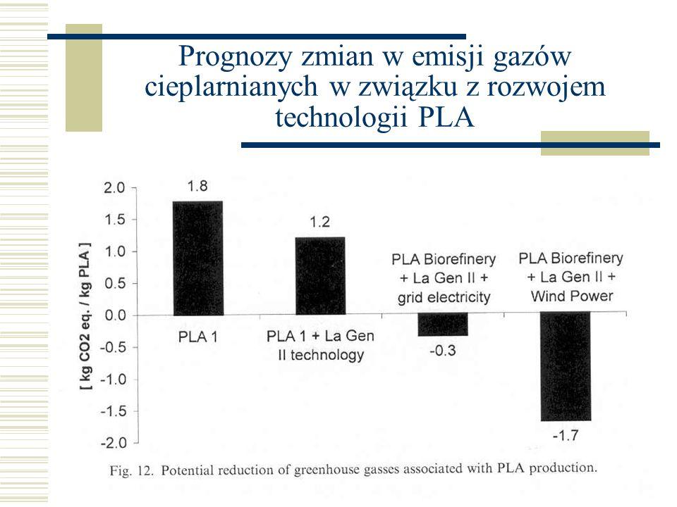 Prognozy zmian w emisji gazów cieplarnianych w związku z rozwojem technologii PLA