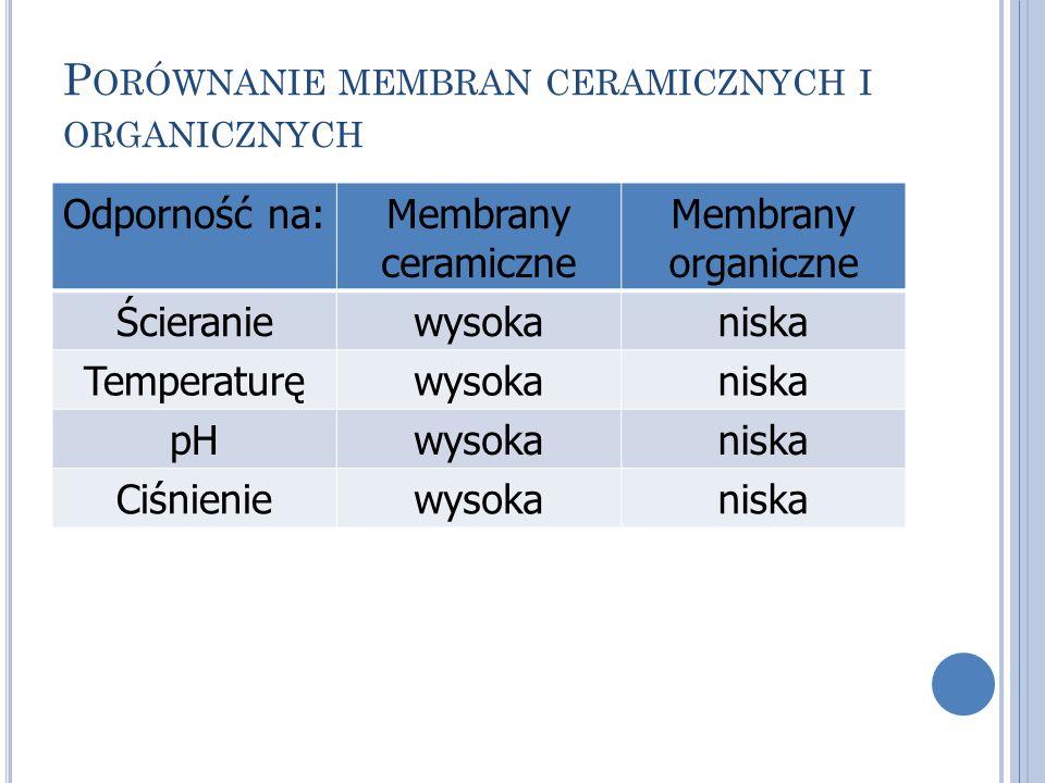 P ORÓWNANIE MEMBRAN CERAMICZNYCH I ORGANICZNYCH Odporność na:Membrany ceramiczne Membrany organiczne Ścieraniewysokaniska Temperaturęwysokaniska pHwys